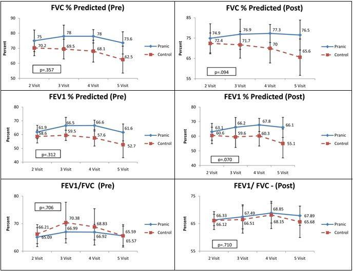 Pre-and Post-bronchodilator values of Pulmonary Function Test