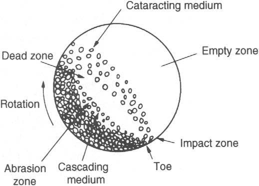 ball mill diagram