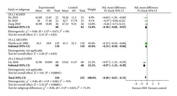 Pulmonary function tests (a) FEV1 (b) FEV (c) FVC (d) FEV/FVC