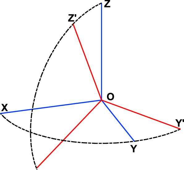 xyz axis diagram