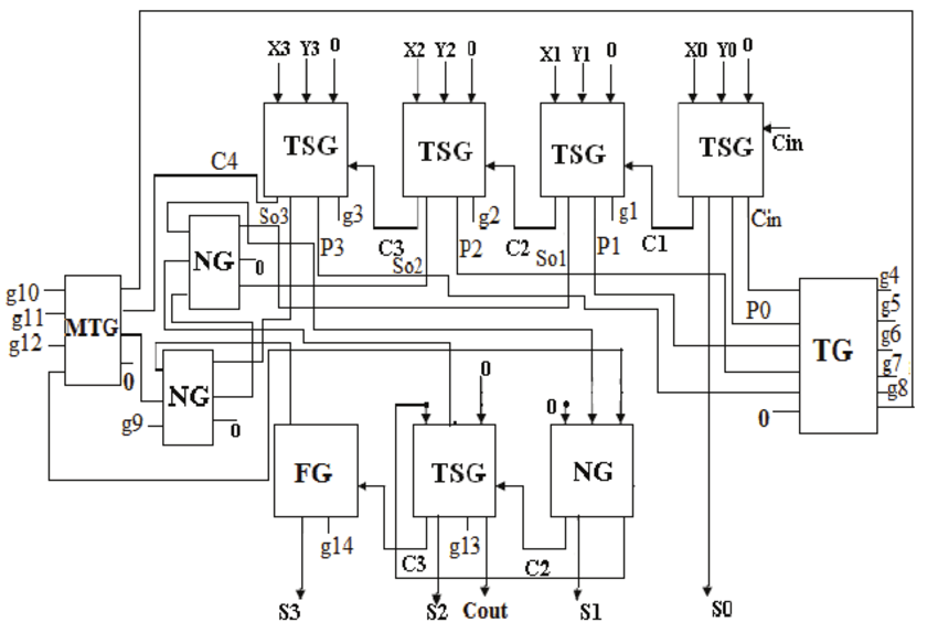 block diagram bcd adder