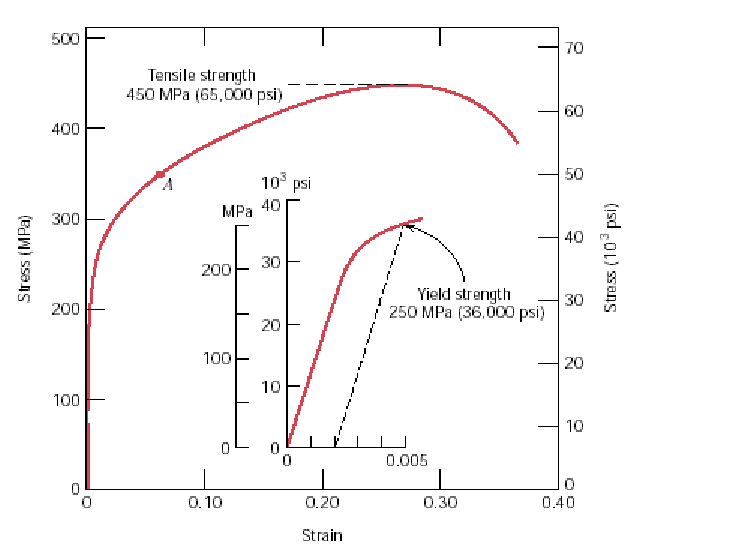 strain stress diagram