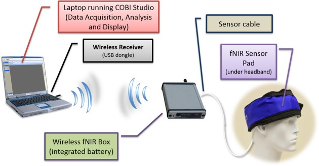 Schematic diagram of the wireless system components The fNIRS box