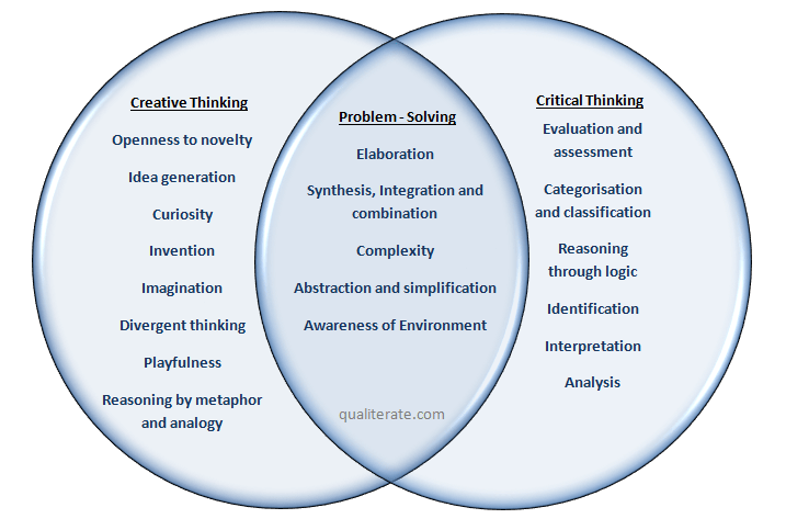 Is There A Difference Between Creative Thinking Skills And