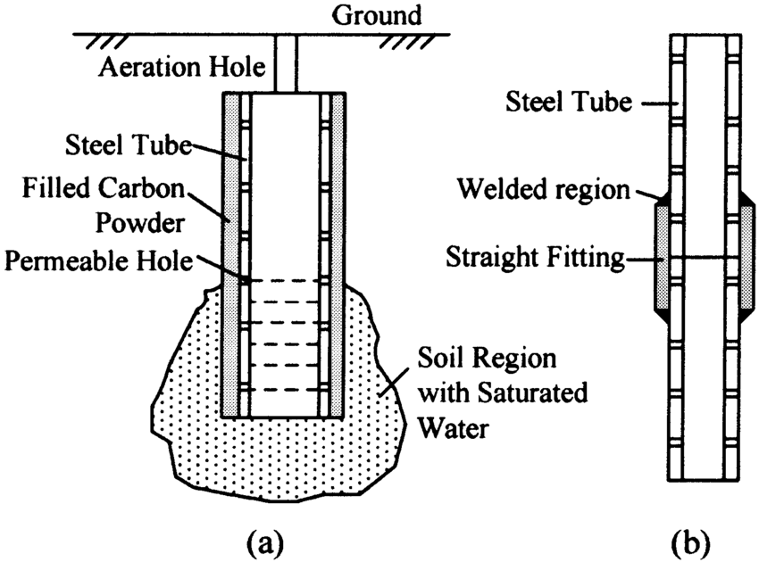 deep well schematic