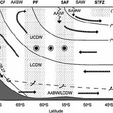 diagram branches of oceanography