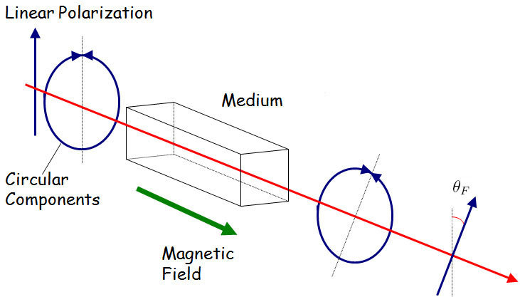 1 Faraday Rotation when linearly polarized light travels parallel