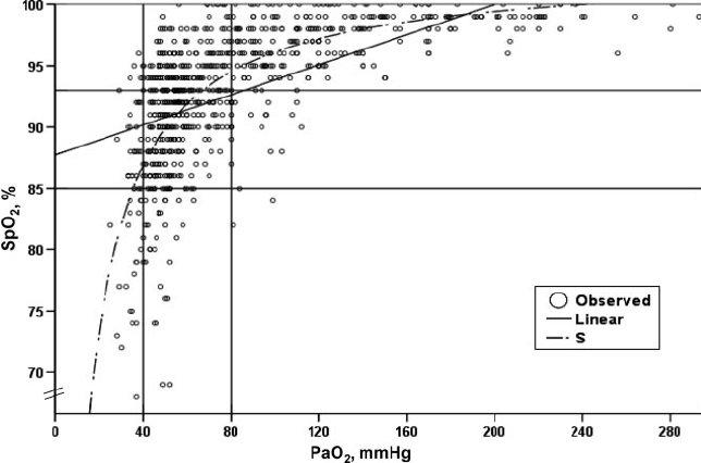 Oxyhemoglobin dissociation curve for newborns under oxygen therapy