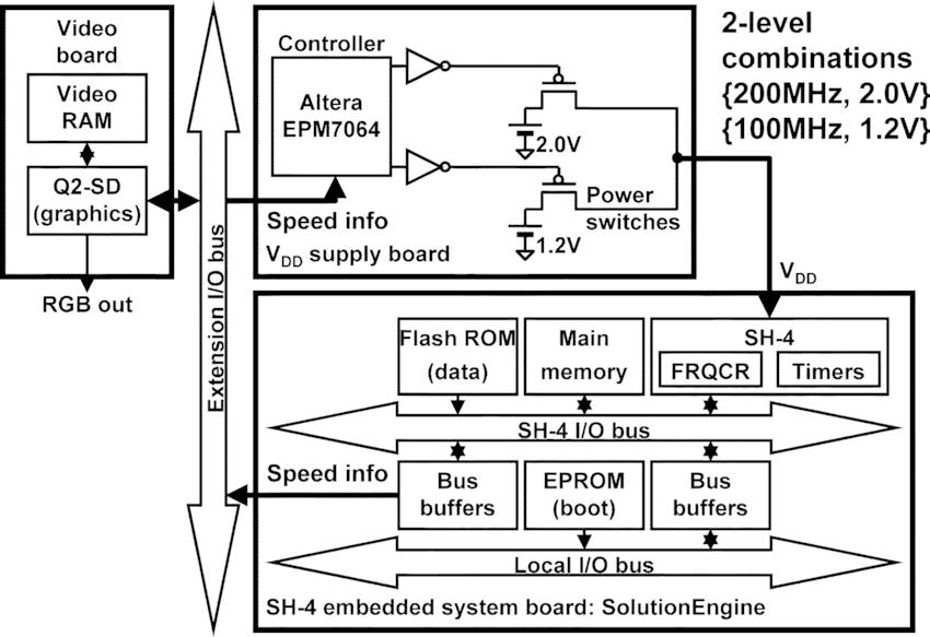 block diagram of platform
