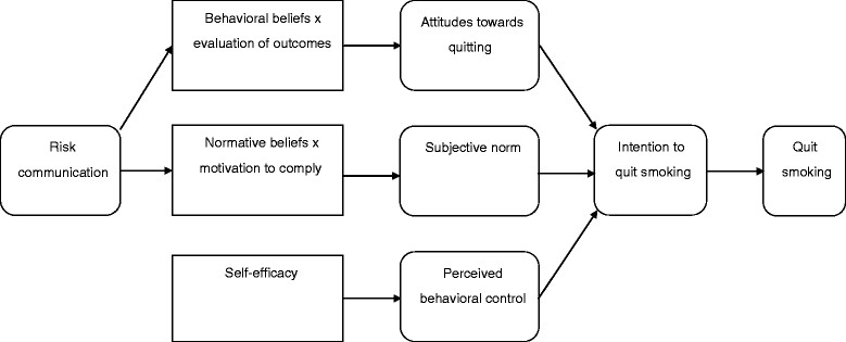 Theoretical Framework A Modified Theory Of Planned