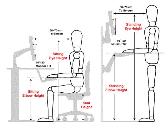 desk ergonomics diagram further standing desk ergonomics diagram on