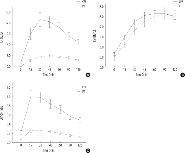 Comparison of (A) LH and (B) FSH concentrations, and (C) LH/FSH