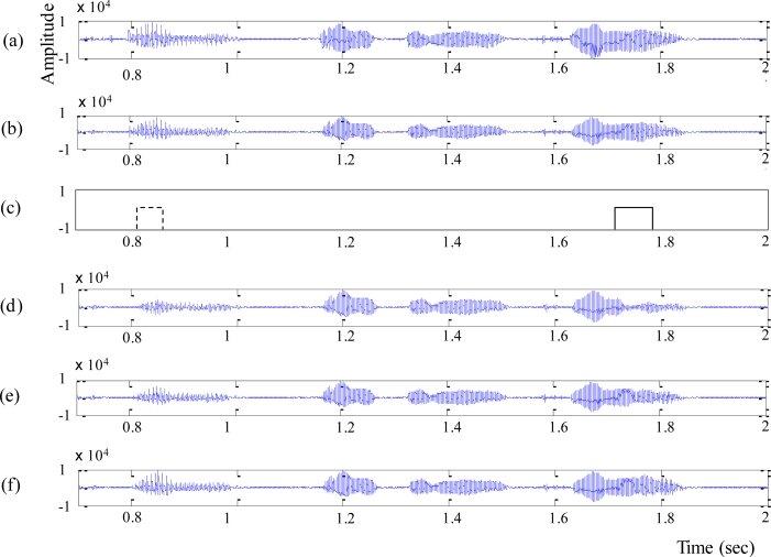 Waveform comparison (a) original waveform, (b) decoded speech