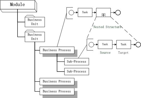 Hierarchy chart of Business and Figure 3 The Tree structure of