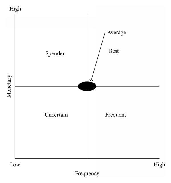The customer value matrix Download Scientific Diagram - value matrix