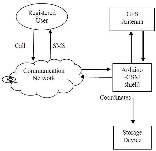 Architecture of Real-time GPS tracking system A Block Diagram