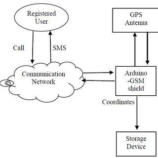 gps architecture diagram