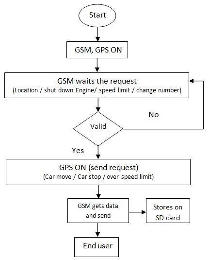 Flow chart GPS tracking system Download Scientific Diagram