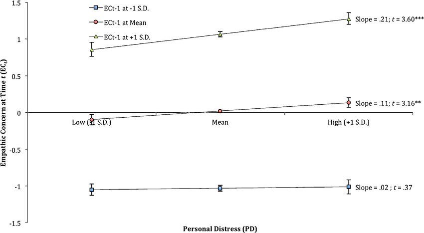 The interaction effect of the cross-product of ECt−1 and PD on ECt