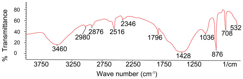 The IR spectra analysis of the whole oil shale rock provided - carbon bonds