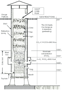 Zones and phenomena in the cupola furnace. | Download ...
