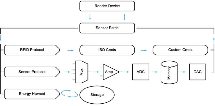 figure 1 block diagram of rfid system