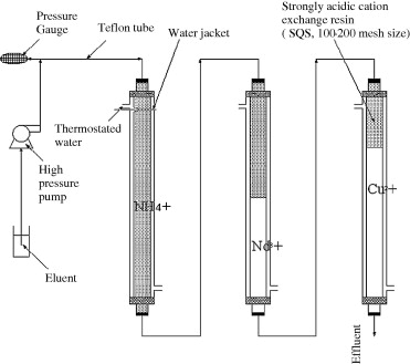 Schematic diagram of the column setup used for Nd isotope separation - cation exchange chromatography