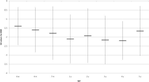 Evolution of mean BMI (SD) (n\u003d33) Download Scientific Diagram - 33 bmi