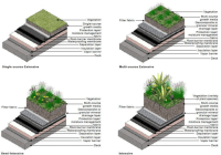 Types Of Green Roofs - Best Image and Photos ...