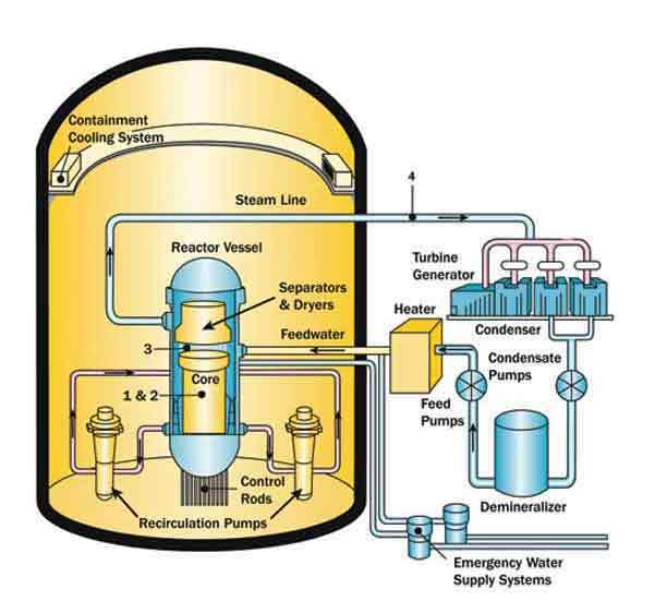 Scheme of typical Boiling Water Reactor (BWR) NPP (courtesy of NRC
