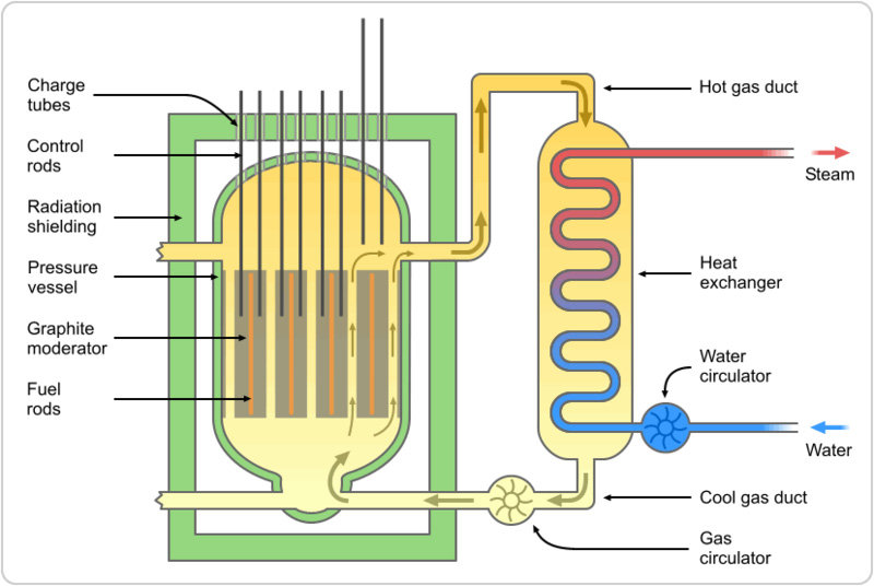 Scheme of Magnox nuclear reactor (GCR) showing gas flow (Wikipidea