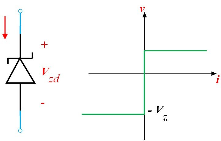 A simple electrical circuit, the schematic and i − v characteristic