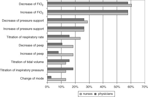 Titration of ventilator settings Figure indicates proportion of