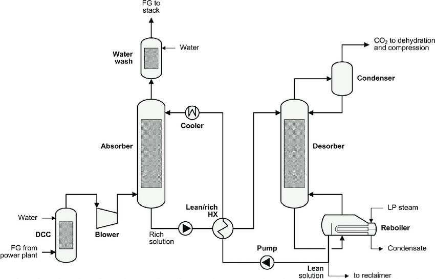 process flow diagram images for mac