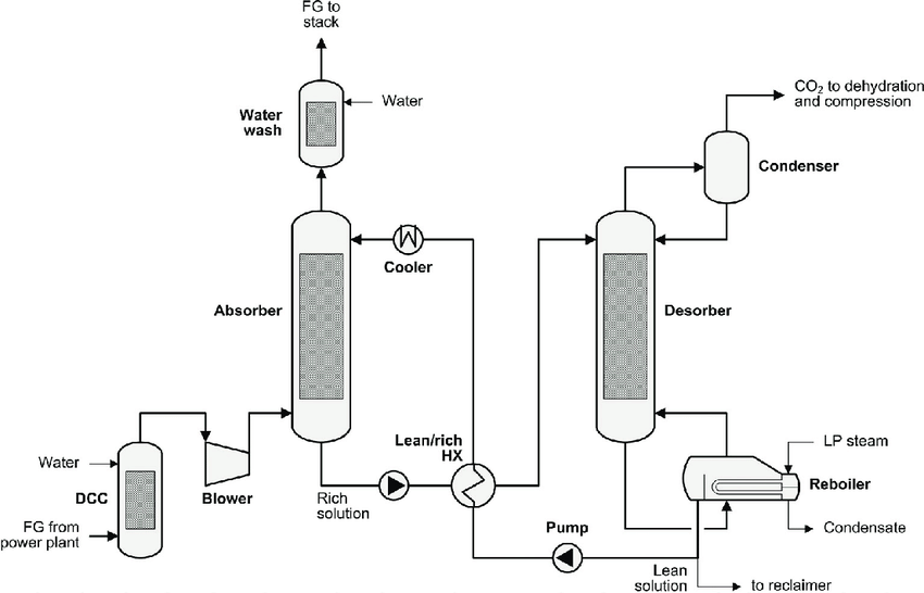 chemical engineering process flow diagram