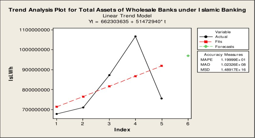 Trend Analysis for the Total Assets of Wholesale Banks Under Islamic