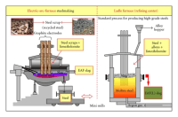 Schematic representation of the electric-arc-furnace ...