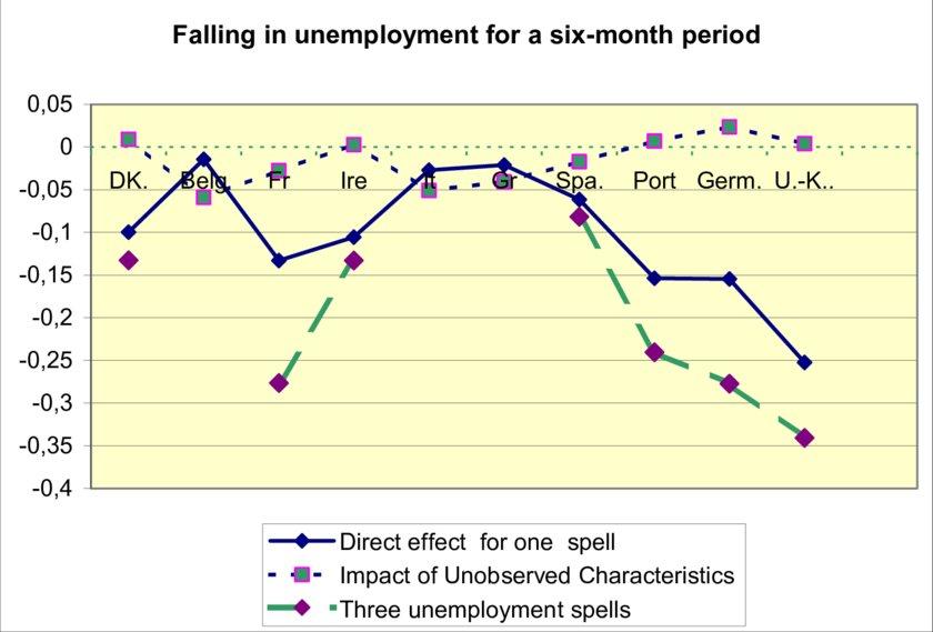 Effect of Six month unemployment period Men Download Scientific