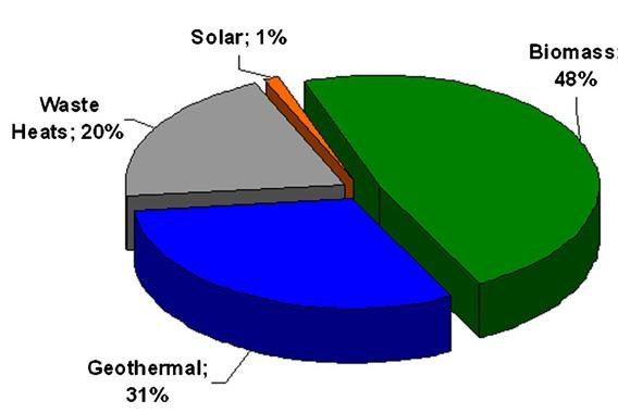 Pie chart of percentage of ORC energy sources 6 Figure 2 is an