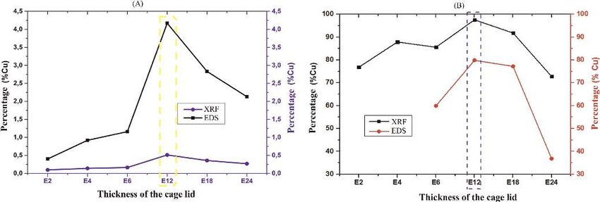 Percentage atomic of copper present in the (A) external samples, and