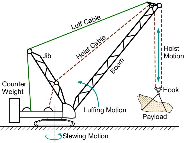 seatrax inc offshore crane basics