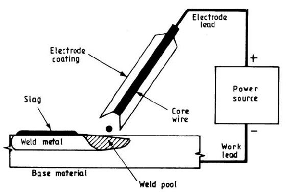 metal arc welding diagram