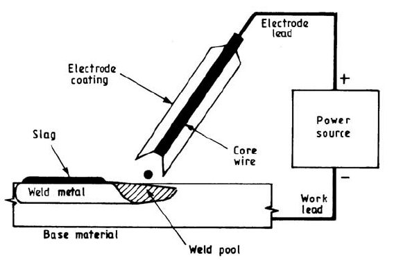 arc welding process diagram