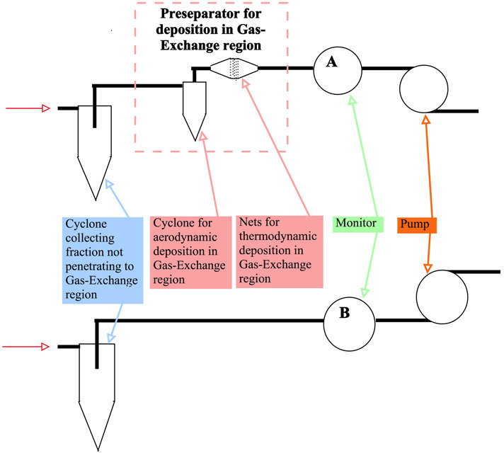 Current optimal design for the preseparator for the gas-exchange
