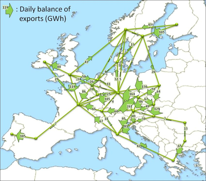 Balance of international exchanges in the typical day type 1-summer