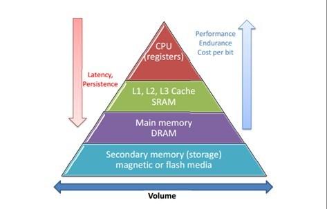 The memory hierarchy pyramid Download Scientific Diagram