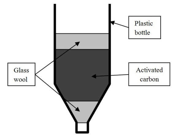 Design concept for the activated carbon water filter Download