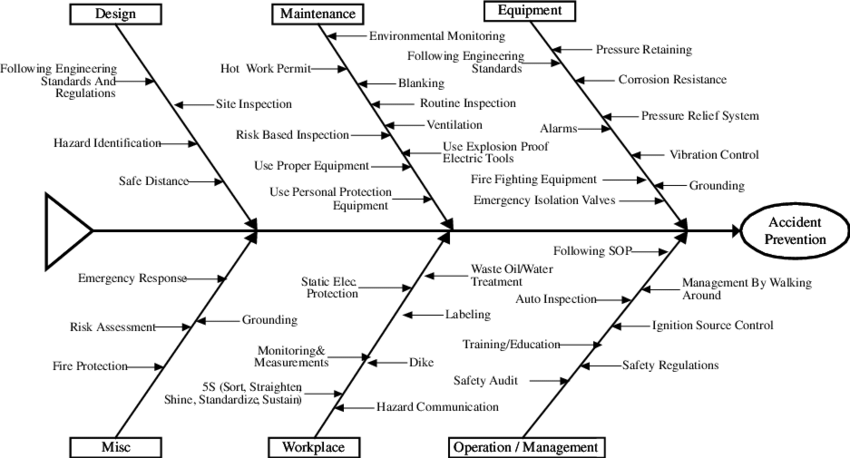 Fishbone Diagram Of Accident Prevention Download