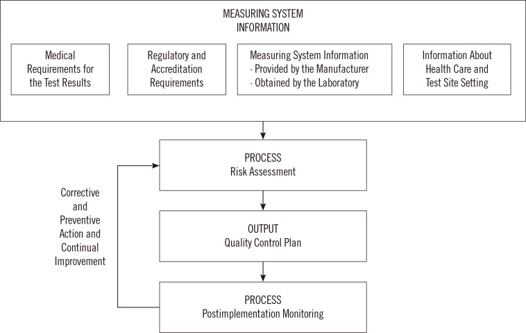 Process to develop and continually improve a quality control plan
