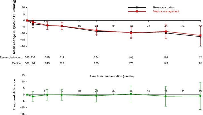Mean change in systolic blood pressure (mmHg) over time with - how to graph blood pressure over time